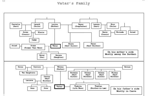 Vatar's Family 2